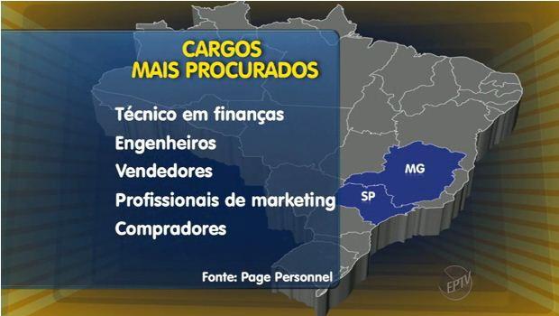 Empresas buscam profissionais com formação técnica (Foto: Reprodução EPTV)