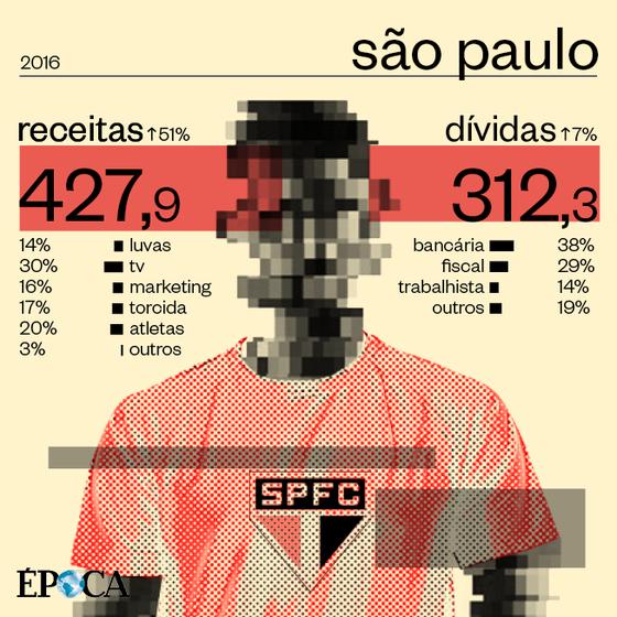 As finanças do São Paulo em 2016 (Foto: ÉPOCA)