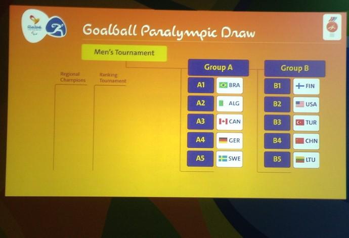 Grupos do goalball para os Jogos Paralímpicos foram definidos nesta quarta-feira (Foto: Divulgação/CBDV)