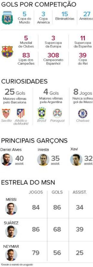 Messi infográfico gols (Foto: INFO:Claudio Assis, Maurício Ribeiro e Silvia Plastino)