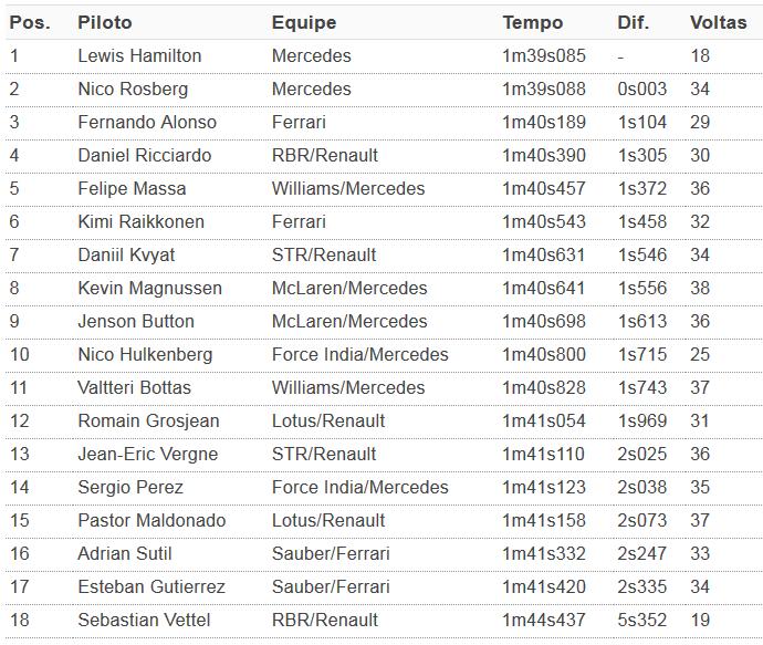 Classificação do 2º treino livre para o GP dos EUA (Foto: GloboEsporte.com)