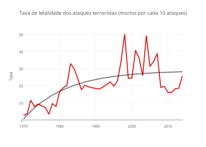 Taxa de letalidade terroristamo
