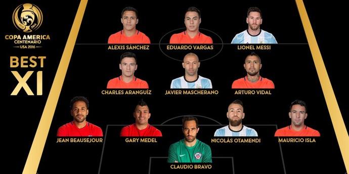 Seleção da Copa America Centenário (Foto: Divulgação)