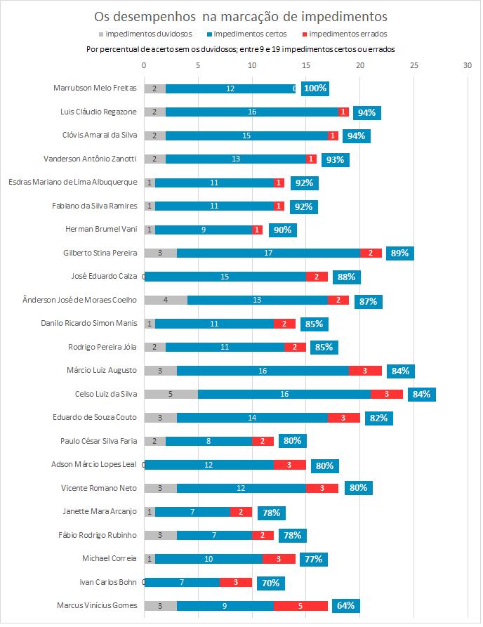 Os desempenhos na marcação de 9 a 19 impedimentos (Foto: GloboEsporte.com)