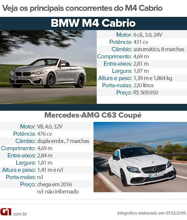 Tabela de concorrentes do BMW M4 (Foto: André Paixão/G1)