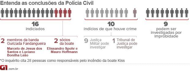 arte indiciados boate Kiss (Foto: Editoria de Arte)