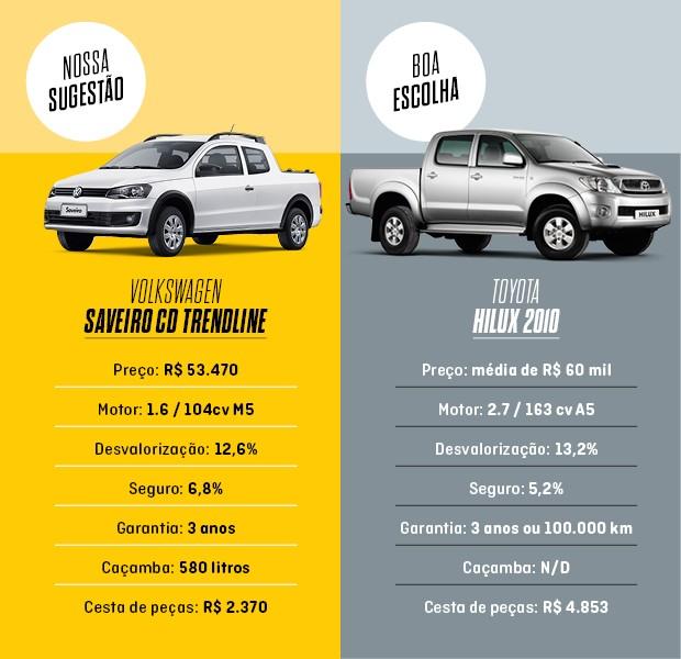 Tabela Volkswagen Saveiro e Toyota Hilux  (Foto: Divulgação)