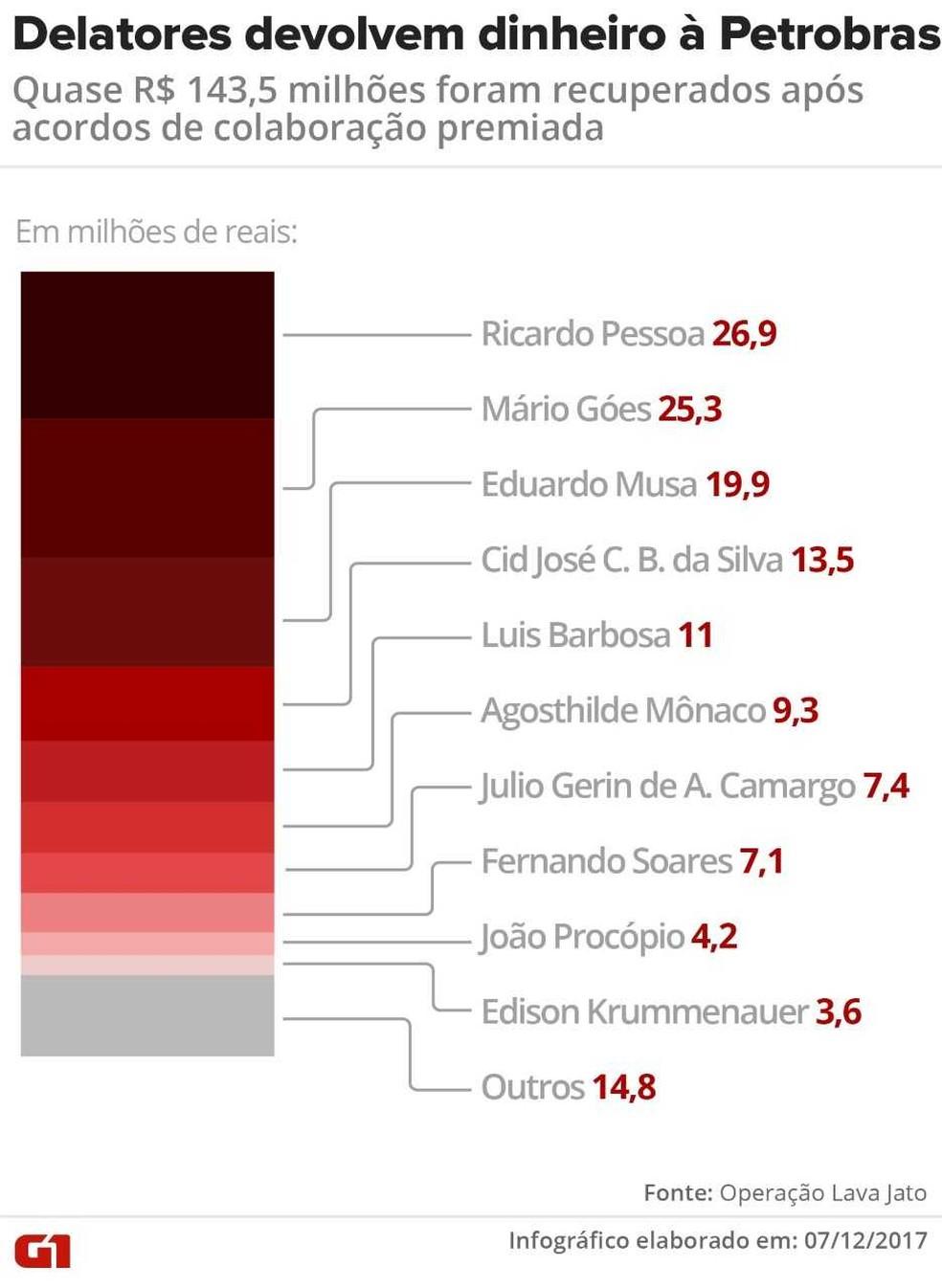 Delatores devolvem quase R$ 143,5 milhões à Petrobras (Foto: Igor Estrella/G1)