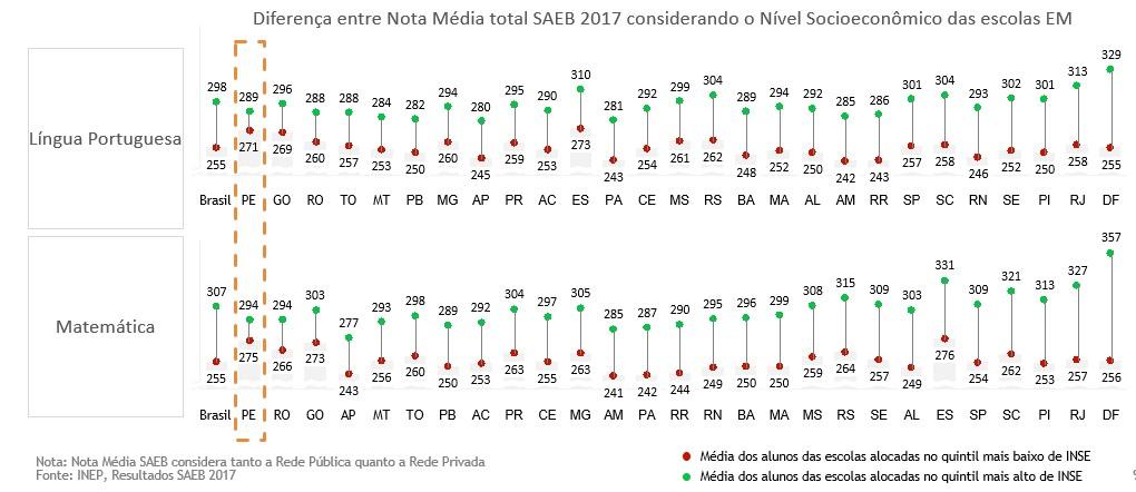 Gráfico 3 – Diferença entre Nota Média total Saeb considerando o Nível Socioeconômico das escolas de EM
