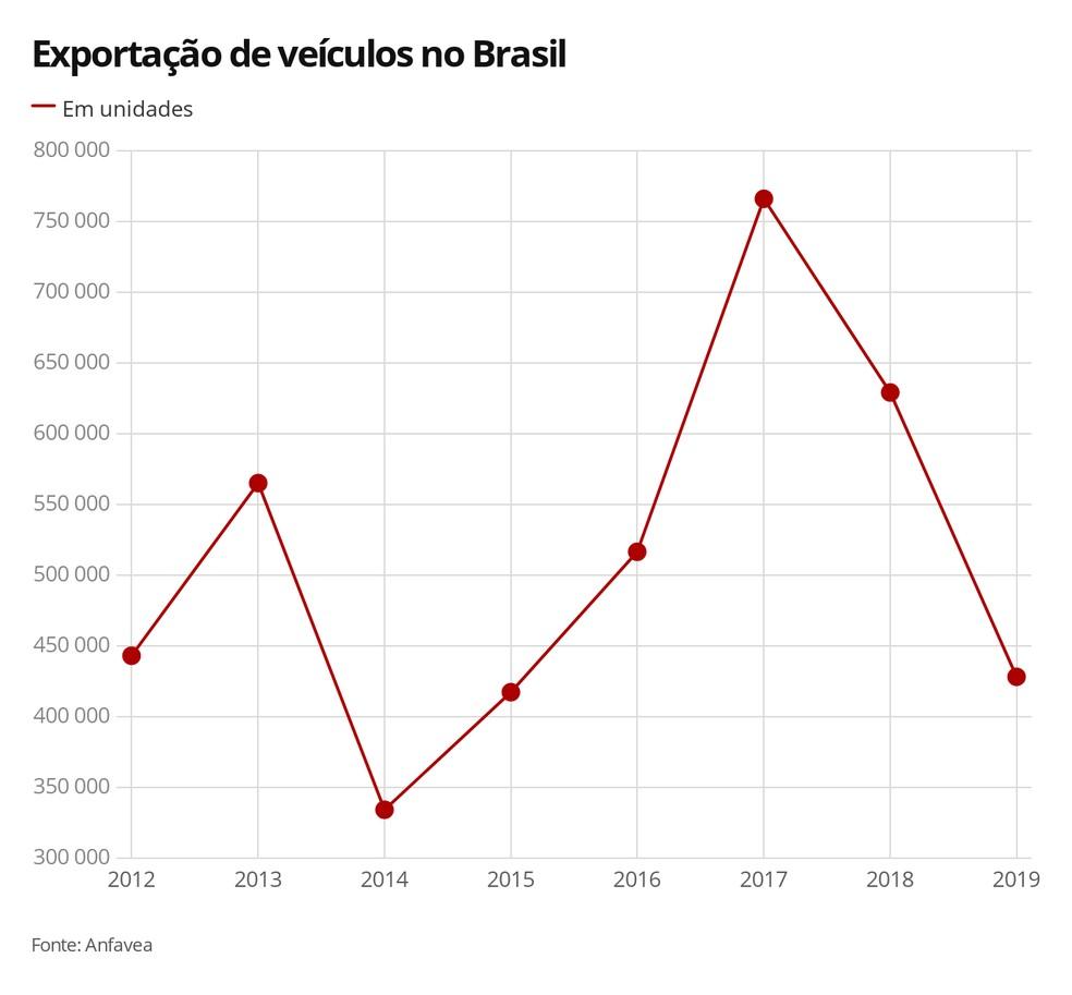 Exportação de veículos no Brasil — Foto: G1 Carros