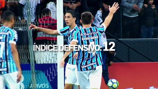 Duplas de Grêmio e Inter têm os melhores números entre zagueiros da Série A; veja ranking
