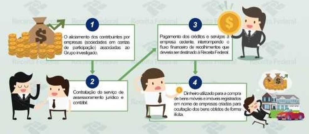 Esquema explica como acontecia a fraude — Foto: Reprodução/ Receita Federal