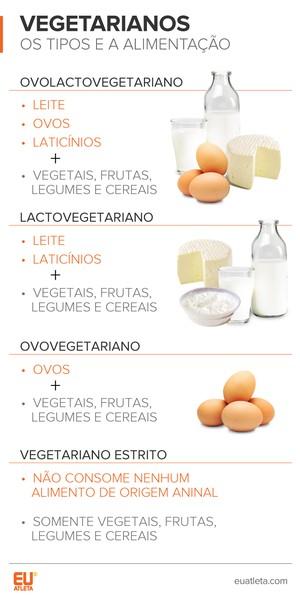 EuAtleta Vegetarianos Tipos (Foto: Eu Atleta | Arte Info)