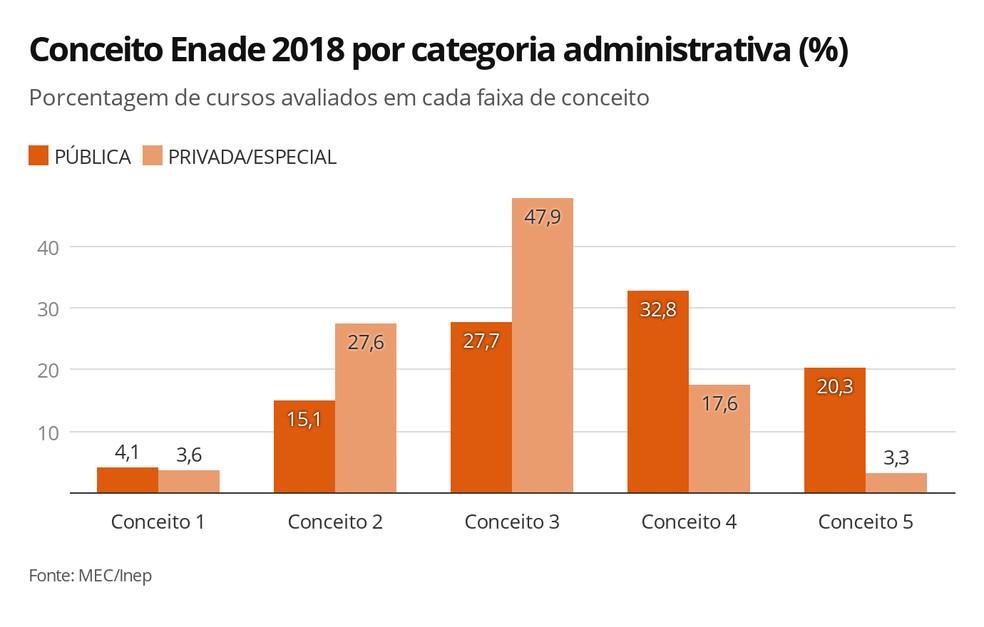 Mais de 50% dos cursos de instituições públicas conseguiram conceito 4 ou 5 no Enade 2018 — Foto: Ana Carolina Moreno/G1