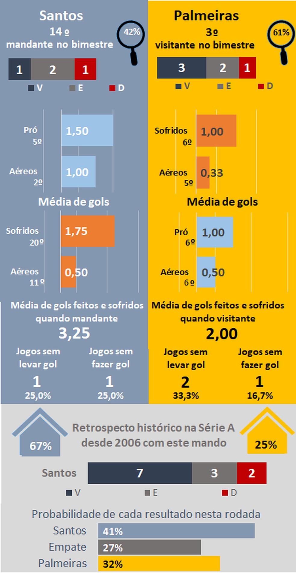 Favoritismos #24 — Foto: Espião Estatístico