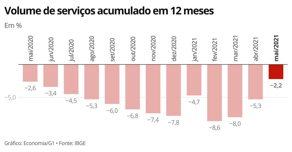 Indicador acumulado em 12 meses mostra tendência de recuperação do setor — Foto: Economia/G1