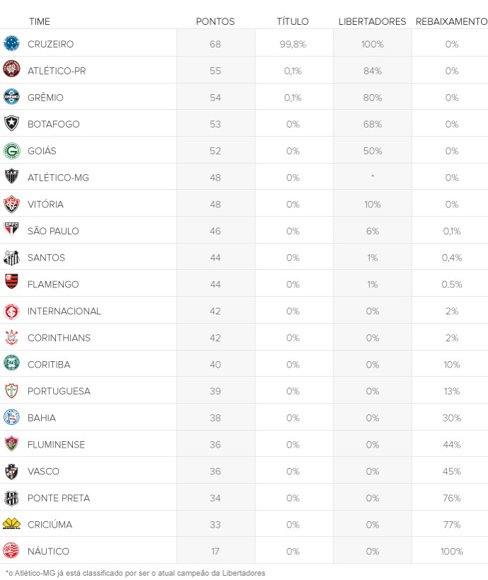 chances clubes rodada 32 - 690 (Foto: arte esporte)