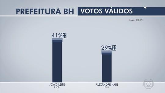 Ibope, votos válidos: João Leite tem 41%, Kalil, 29%, Délio e Rodrigo, 6%