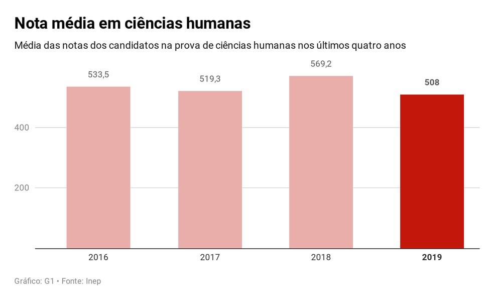 Enem 2019: Nota média em ciências humanas — Foto: Educação G1