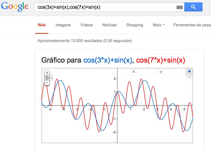 Gerando gráficos com formulas mais complexas (Foto: Reprodução/Edivaldo Brito)