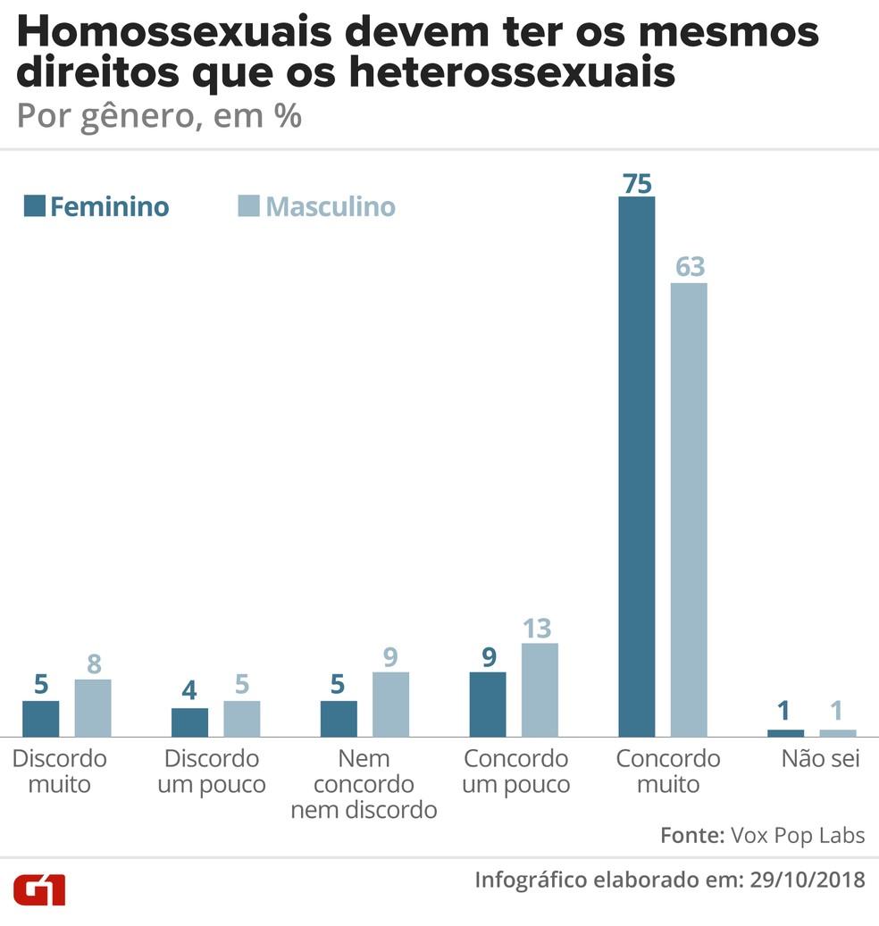 Direitos dos homossexuais - por gênero — Foto: G1