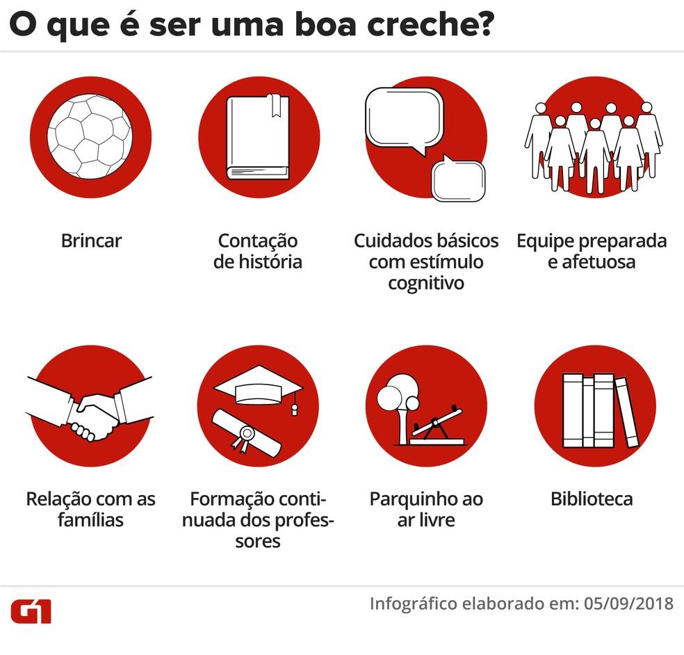 Uma boa creche deve ser formada por profissionais capacitados e infraestrutura adequada. — Foto: Infográfico: Juliane Monteiro/G1