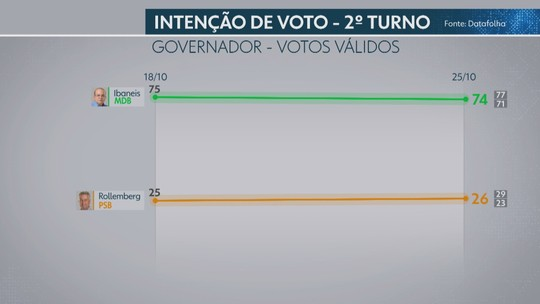 Datafolha – DF, votos válidos: Ibaneis, 74%; Rollemberg, 26%