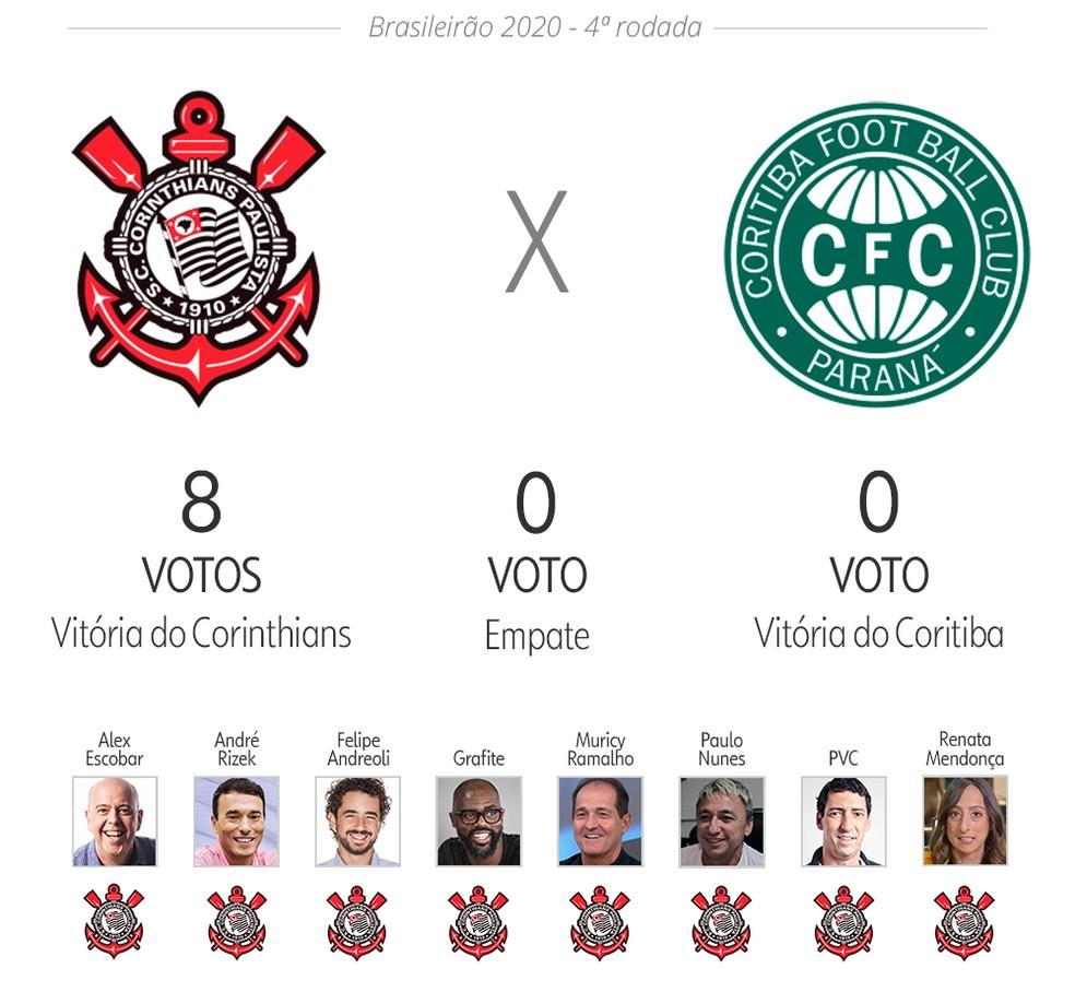 Palpite ge: Corinthians x Coritiba — Foto: Infoesporte