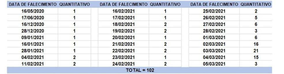Veja a data dos 102 óbitos registrados no boletim desta sexta-feira (5) — Foto: Divulgação / Sesab