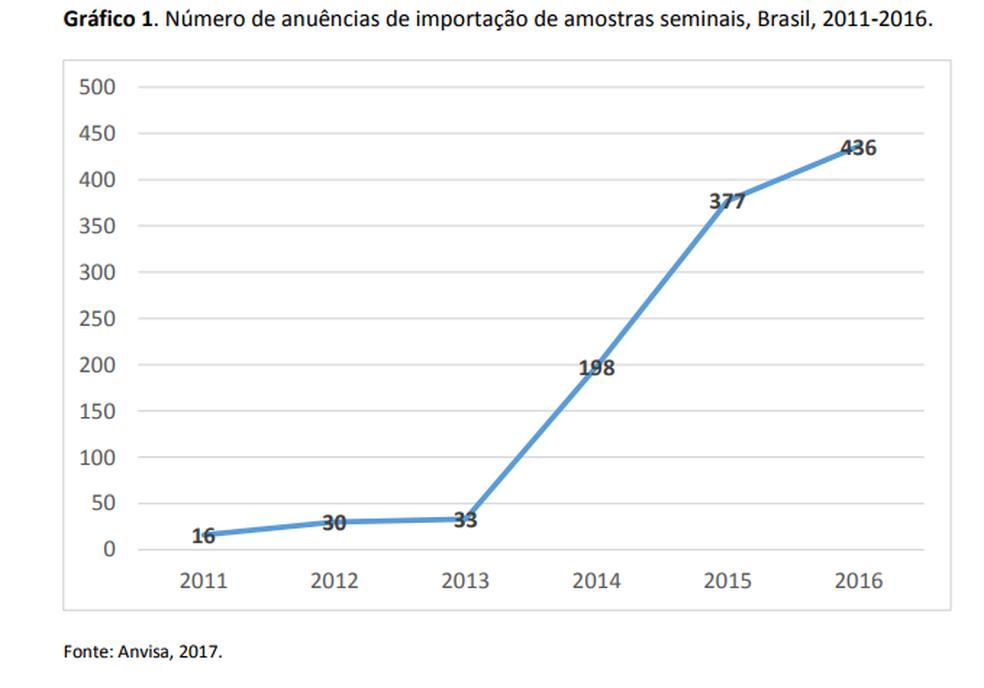 Gráfico da  mostra crescimento das importações de sêmen no Brasil (Foto: Anvisa)