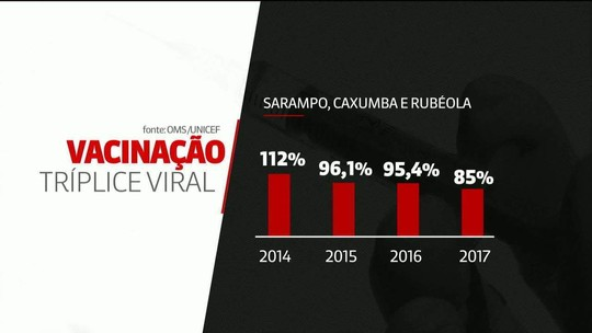 Vacinação das crianças brasileiras cai desde 2015, diz OMS e Unicef