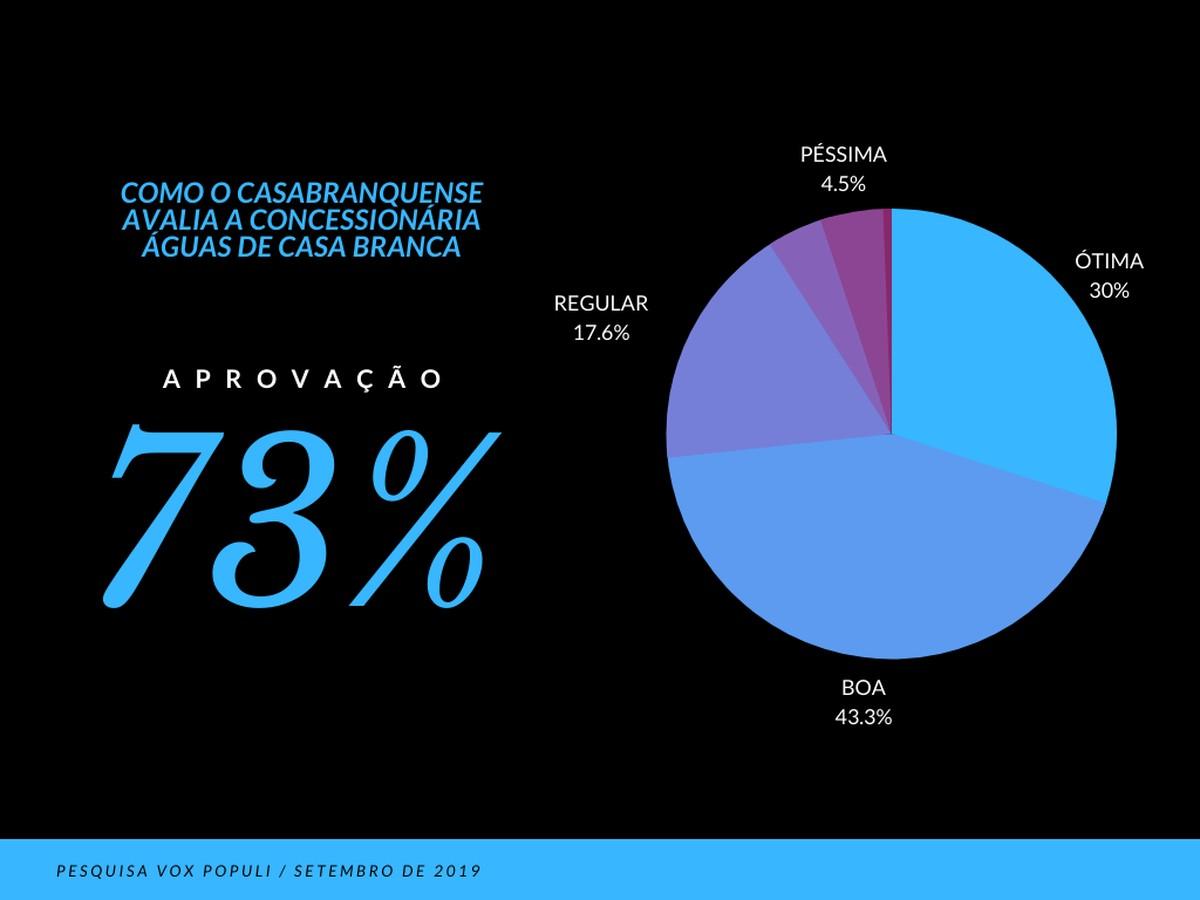 Concessionária Águas de Casa Branca é aprovada por casabranqueses, diz pesquisa - G1