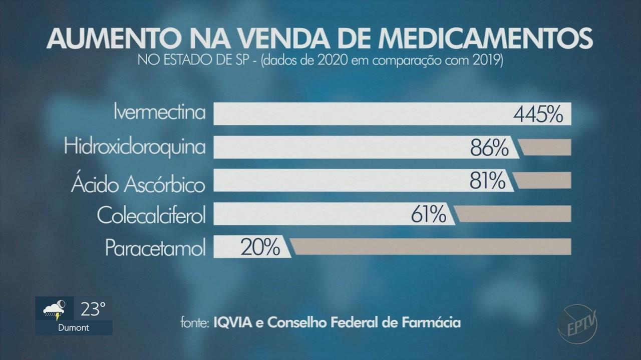 Por causa das notícias falsas, venda de medicamentos do 'kit Covid' aumenta em 400%