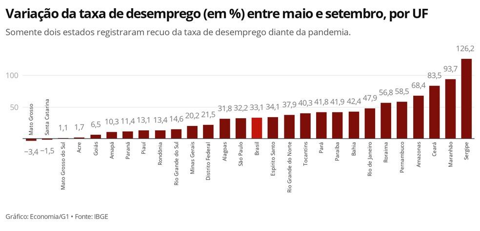 Sergipe teve alta de 126,2% no número de desempregados em cinco meses; alta nacional foi de 33,1% — Foto: Economia/G1