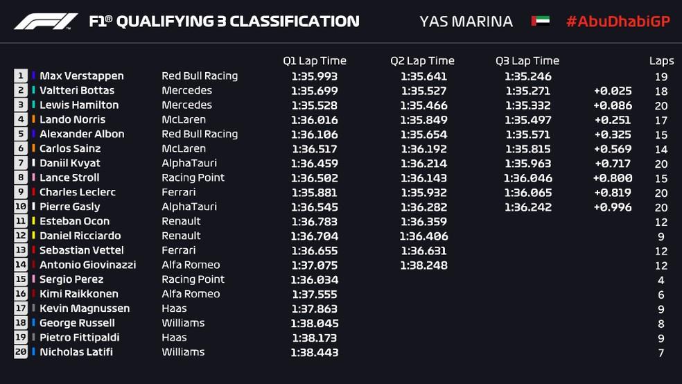 Resultado da classificação do GP de Abu Dhabi — Foto: Reprodução/FOM