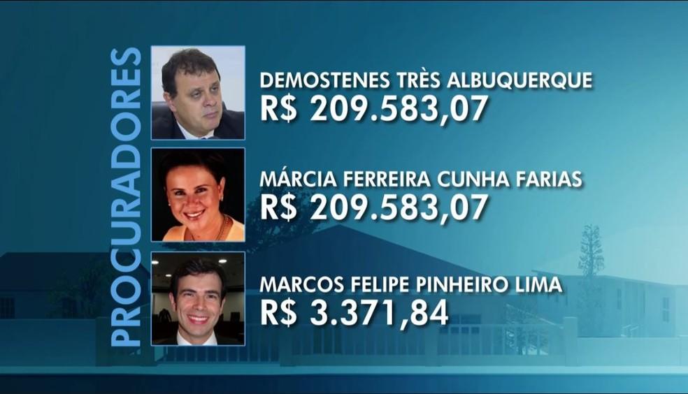 Detalhamento dos procuradores que receberam o auxílio-retroativo (Foto: Arte/TV Globo)