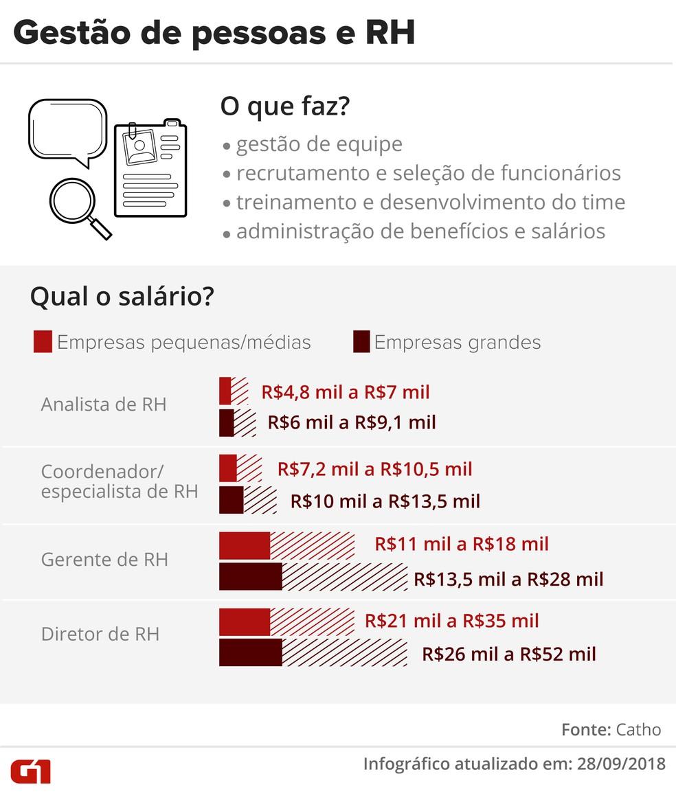 Profissional de gestão de pessoas e RH tem cada vez mais função estratégica nas empresas.  — Foto: Infográfico: Karina Almeida/G1