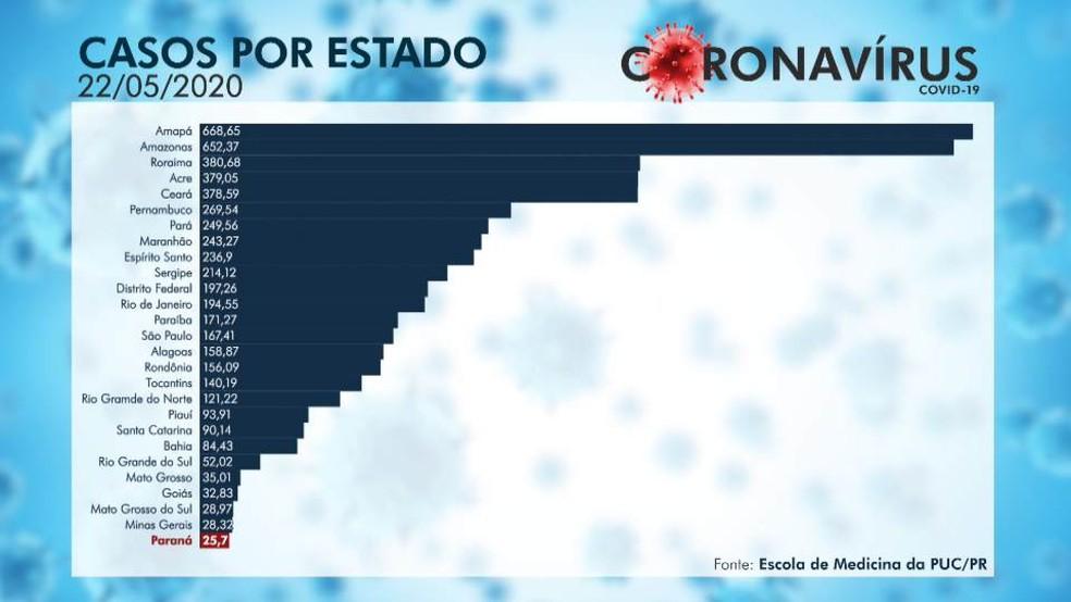 Segundo a pesquisa, a análise leva em consideração o número de casos proporcionalmente a cada 100 mil habitantes — Foto: RPC Curitiba/Reprodução
