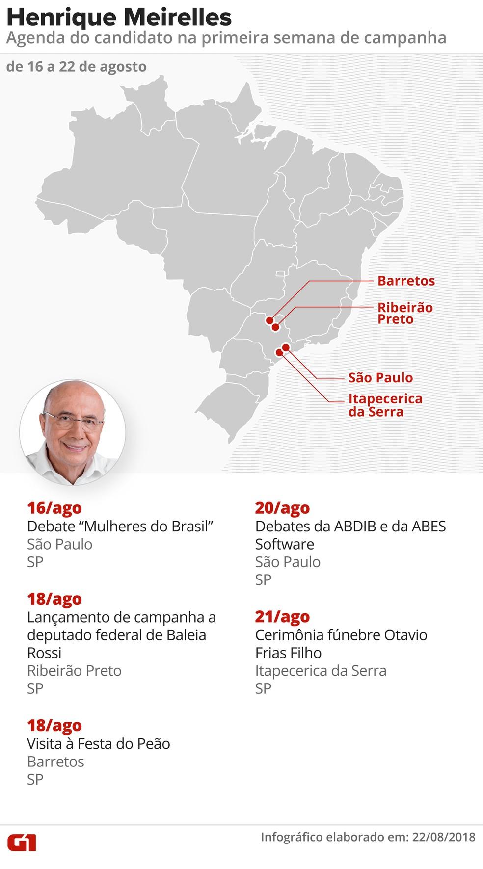 Agenda de Henrique Meirelles (MDB) na primeira semana da campanha presidencial (Foto: Alexandre Mauro, Roberta Jaworski, Igor Estrella e Juliane Souza/G1)