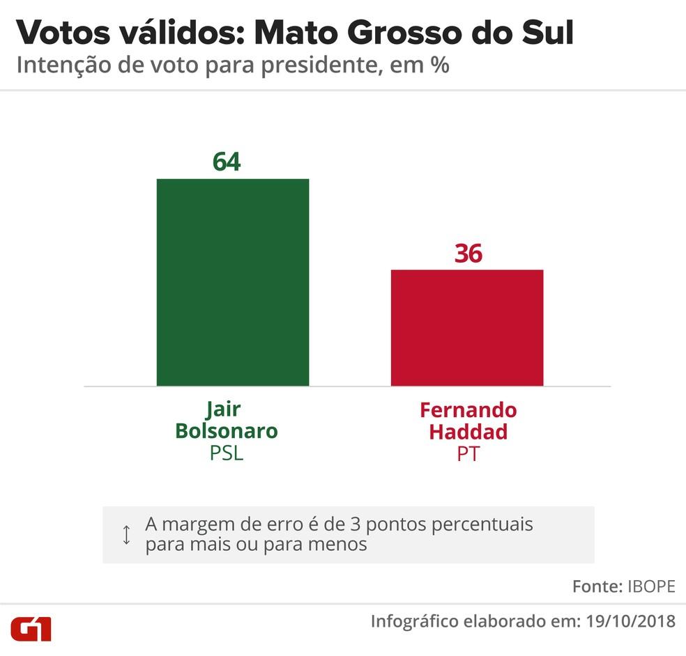 Pesquisa Ibope - 2º turno - Mato Grosso do Sul - votos válidos no estado — Foto: Arte/G1