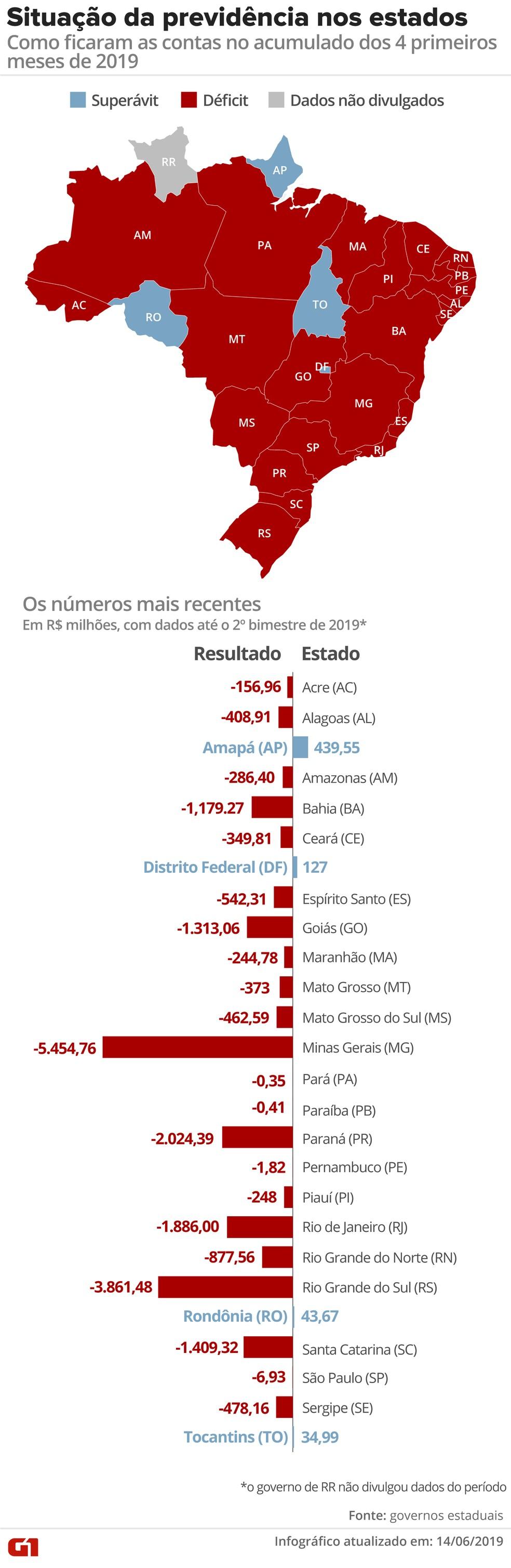 Previdência dos estados e DF — Foto: Guilherme Luiz/G1