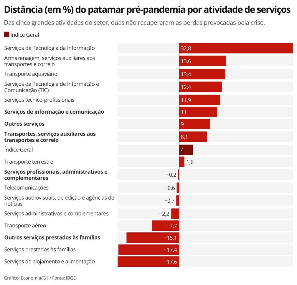 Setor de serviços apresentou, em agosto de 2021, patamar de volume de serviços prestados 4% acima do que era  observado em fevereiro de 2020 — Foto: Economia/g1