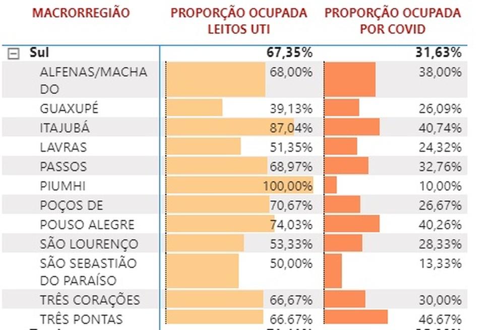 Sul de Minas registra queda de taxa de ocupação por Covid-19 — Foto: Reprodução SES-MG