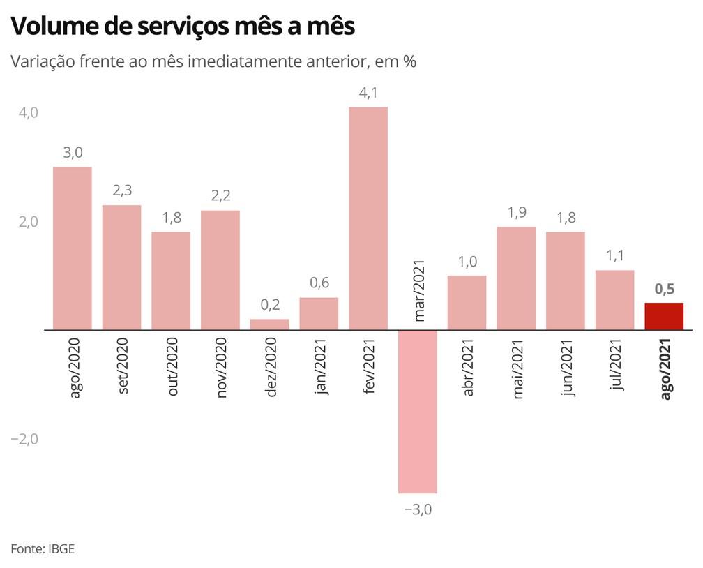 Embora positiva, taxa desacelerou pelo quarto mês seguido — Foto: Economia/g1