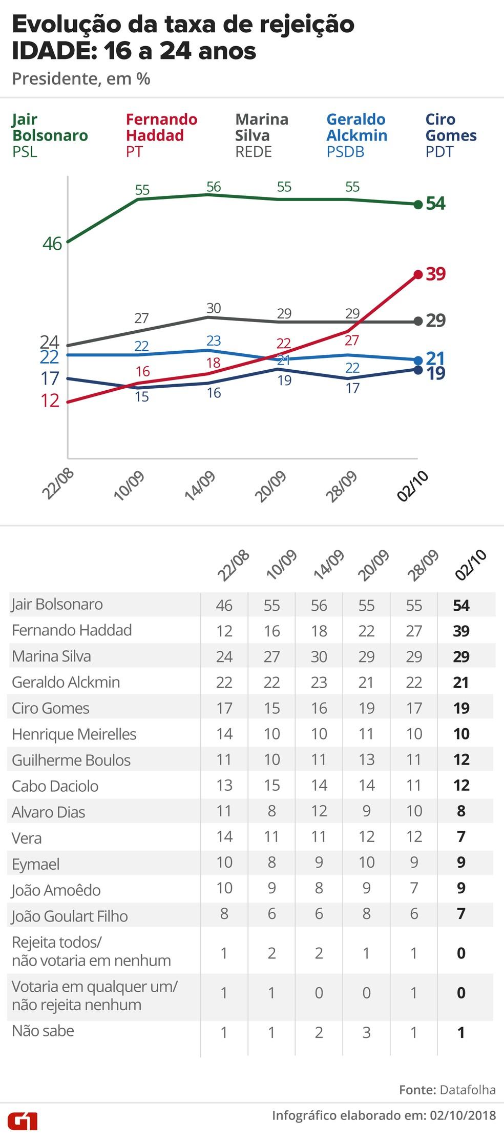 Pesquisa Datafolha, 2/10 para presidente - Rejeição - Idade: 16 a 24 anos — Foto: G1 Arte
