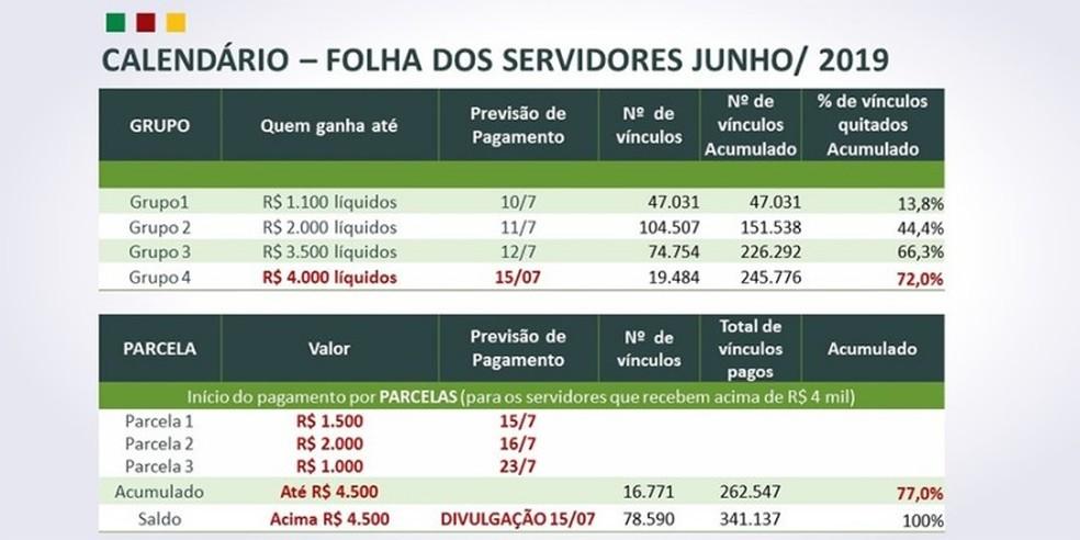 Calendário mostra as datas e novo método de pagamento do governo do RS — Foto: Divulgação/Sefaz