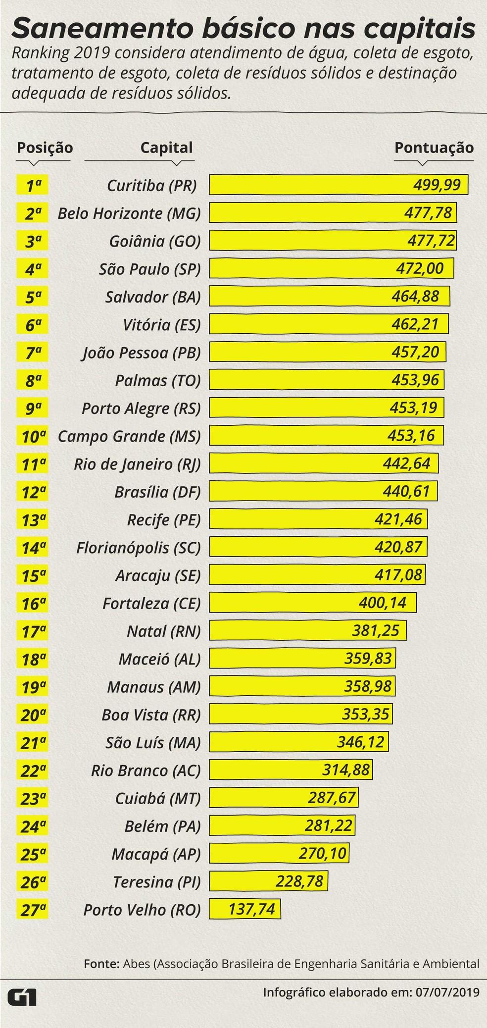Desempenho das capitais brasileiras em saneamento básico — Foto: Rodrigo Cunha/G1