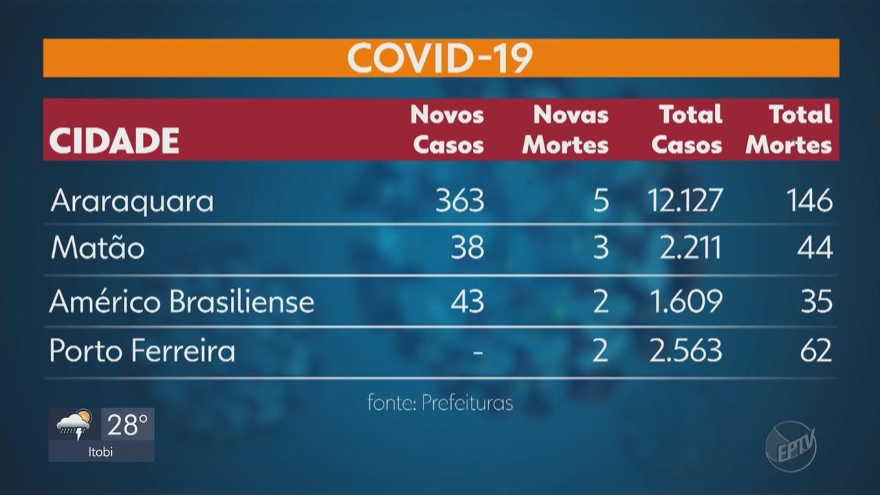 Região soma 81.925 casos de Covid-19