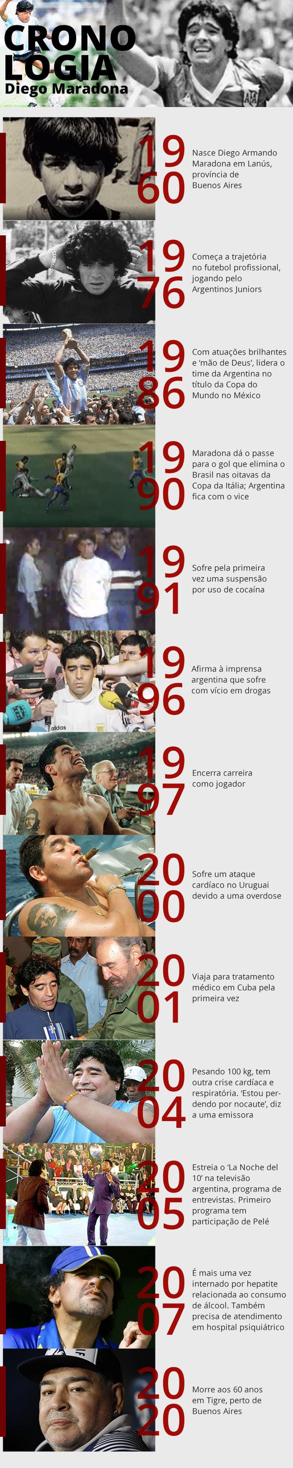 Cronologia - Linha do tempo de Diego Maradona — Foto: Amanda Paes/G1