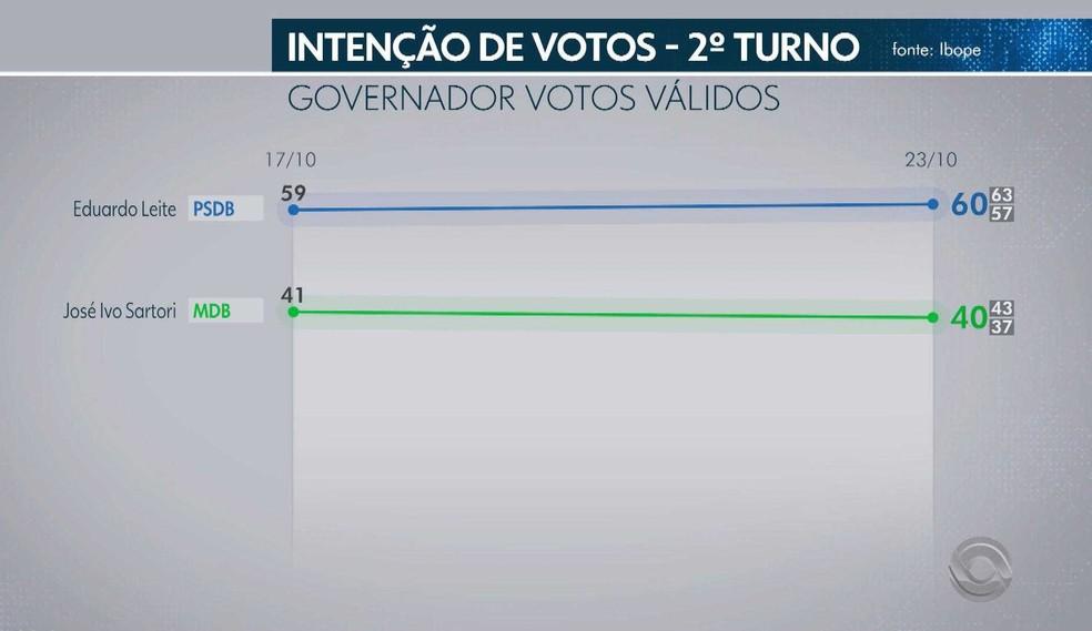 Pesquisa Ibope - 23 de outubro - segundo turno da eleição para o governo do RS - votos válidos — Foto: Reprodução/RBS TV